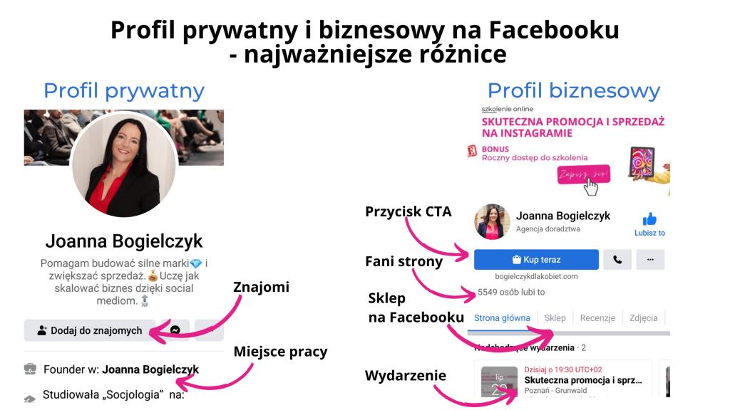 Profil prywatny ibiznesowy naFacebooku, którywybrać?